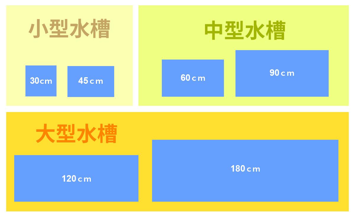 規格水槽のサイズ分類図
